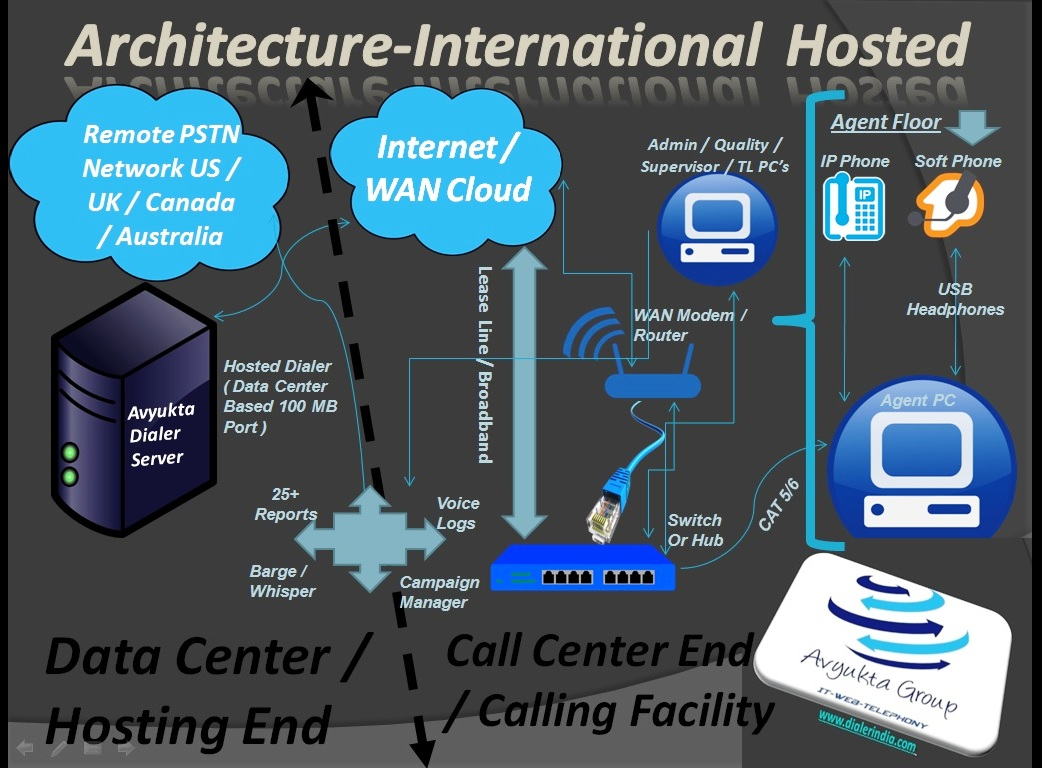Technical Architecture International Call Center Hosted