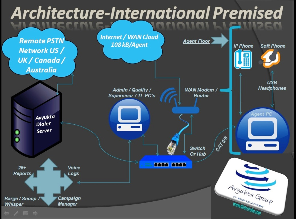 Technical Architecture International Call Center Premised